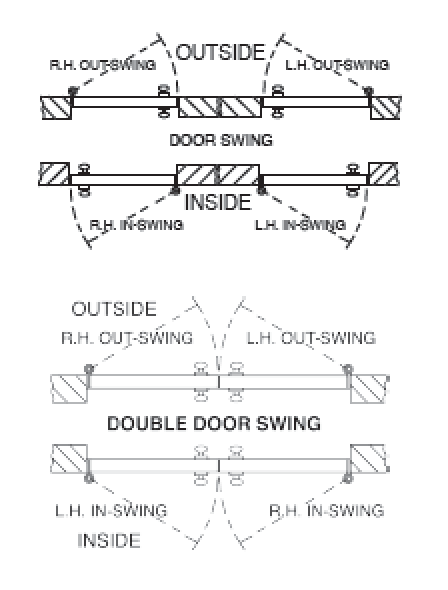 WHEN ORDERING WINDOWS FOR DOORS YOU MUST SPECIFY DOOR SWING  sc 1 st  Harvard Products INC & Aluminum Adjustable Doors | Harvard Products INC