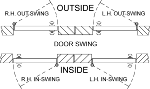 The required door swing must be specified when ordering